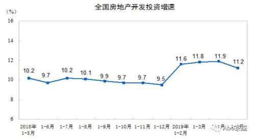 前5月,土地购置面积5170万平方米,同比下降33.2%,降幅环比收窄0.6个百分点;土地成交价款2269亿元,下降35.6%,降幅扩大2.1个百分点。