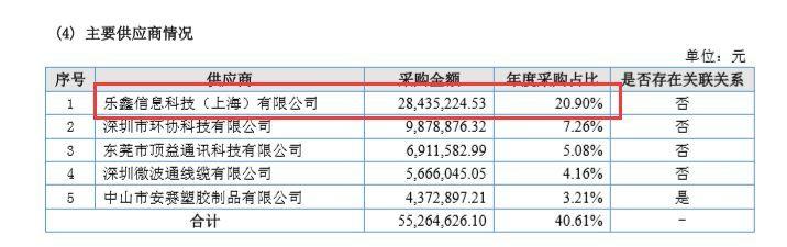 安信可:信披数据矛盾,小米入股的乐鑫能否闯关科创板?