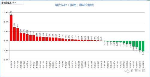 本周一,商品多�翟�}。增�}幅度居前的是焦炭(13.47%),原油(7.15%),螺�y�(6.66%),�i硅(4.21%),棕�坝停�3.91%);�p�}幅度居前的是焦煤(5.46%),�S金(4.68%),白�y(3.36%),淀粉(2.99%),���(1.43%)。