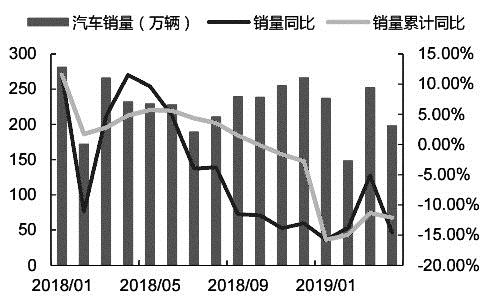 �D��2018―2019.4汽�月度�N量及同比增速走��
