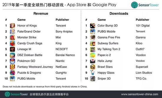 一个趋势时,今年中国厂商们明显加快了出海的节奏,把国内移动游戏的成功经验搬到国外,也开始取得一些成绩,包括腾讯的《PUBGMobile》,沐瞳科技的《MobileLegends》,网易的《荒野行动》等,中国厂商是全球移动游戏的核心力量,他们的表现,很大程度上影响了移动游戏市场的表现。