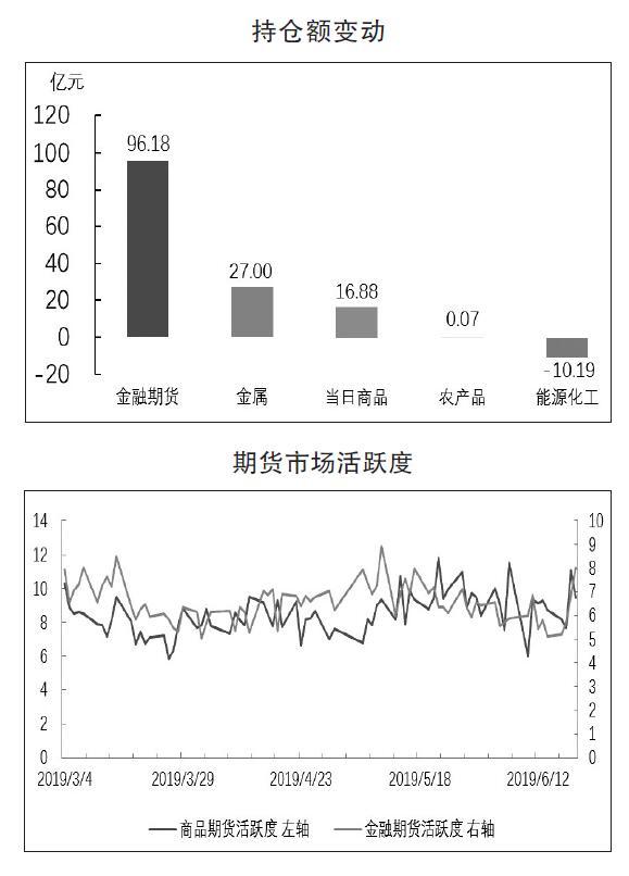 期貨市場每日資金變動(6月20日)