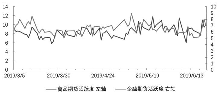 期货市场每日资金变动(6月21日)