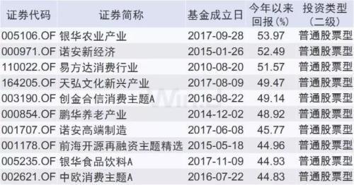 指数型基金TOP10