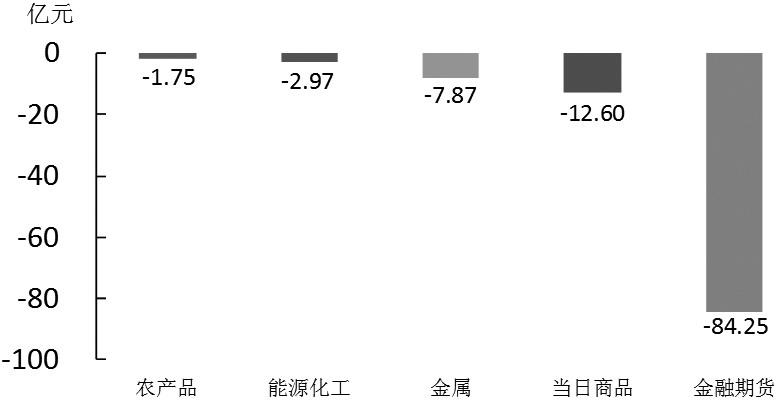 期貨市場每日資金變動(6月26日)