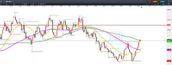 CMC Markets:纽元澳币反弹上试卖压区域 G20后将选择中线方向