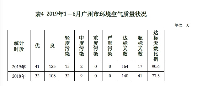 PM2.5降25.6%!广州上半年空气质量好转,这两个区排前
