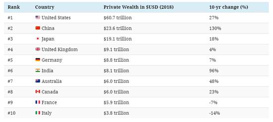 未来十年全球最富国家排行榜:预计中国财富增长120%