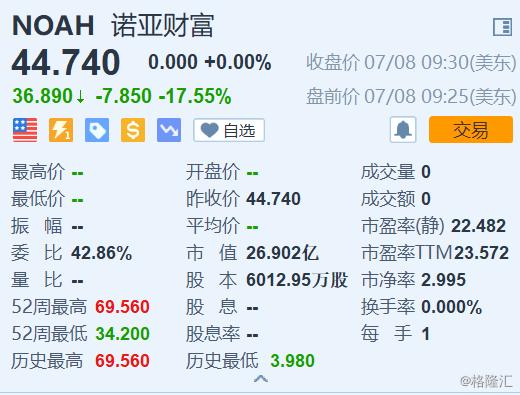 诺亚财富盘前暴跌17.55%