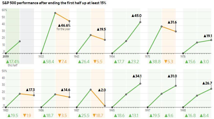 上半年发力下半年无忧?历史昭示美股年内有望维持涨势!