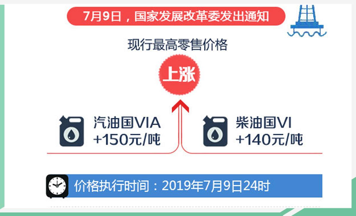20日晚油价再降 天津92号汽油每升降至6.53元
