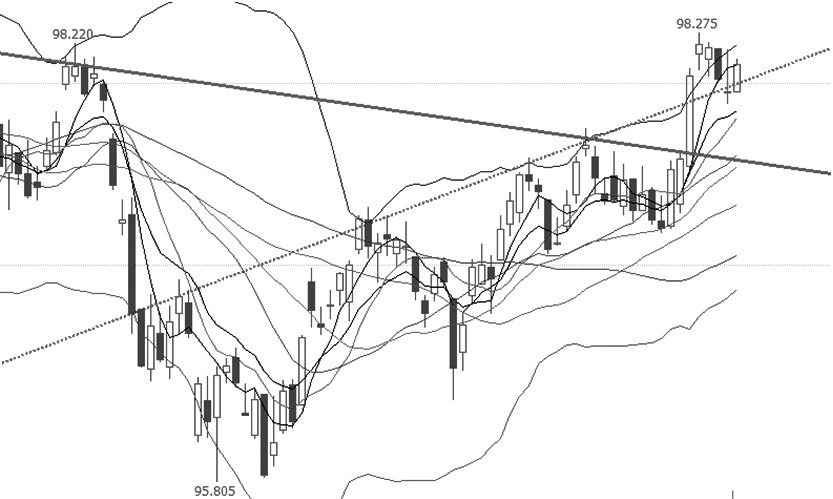 """十债指数突破压力线后,连续走强,有望延续。从技术指标上分析,短期、中期、长期均线依次由上而下排列,属于典型的多头趋势,价格在所有均线之上运行,表明近期价格延续强势的可能性较大;布林通道开口放大且向右上,价格引领上轨向上运行,表明近期价格走势较强;MACD指标在""""金叉""""之上运行,且远离零值,表明短期价格有延续上涨的需求。综合分析,近期十债指数继续上涨的可能性较大。操作上,宜多单持有。 (特变电工?户涛)"""