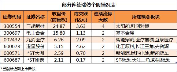 三超新材延续强势,连续4个交易日涨停。盘后数据显示,华泰证券成都蜀金路证券营业部买入1329万元;中信证券上海溧阳路证券营业部卖出1079万元,买入14万元。另据报道,三超新材11日在互动平台表示,公司CMP-DISK产品目前尚处开发验证阶段,该产品主要用于对CMP的在线修整,与CMP、CMP抛光液均为CMP制程过程中的重要耗材。注:国内CMP抛光液企业安集科技即将科创板上市。