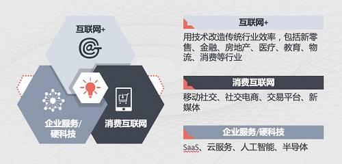 光速中国是个早期基金,最能够帮到企业家就是在最早的时候,在A轮的阶段,以第一个机构投资人身份投进去。我们有75%到80%投的时候,只有一个idea,没有收入,1到2个创始人找到我们,我们给他几百万、上千万人民币来开始这个梦想。