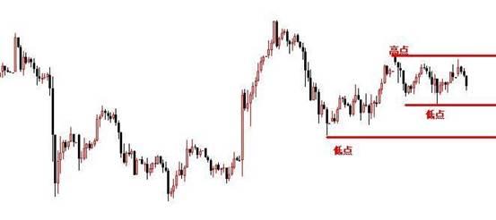 景良东:黄金1416上先空,原油59.80-58.5做区间!
