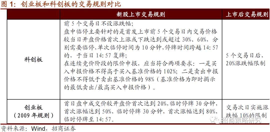 【招商策略】复盘创业板开板后走势——A股投资策略周报(0721)