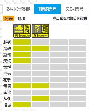 瞬间变脸!广州晴天转暴雨,已有四区发黄色预警,注意防御