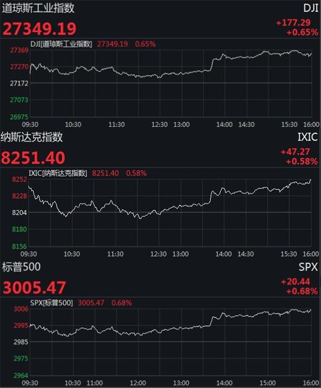 美股三大股指集体收高 道指涨超170点