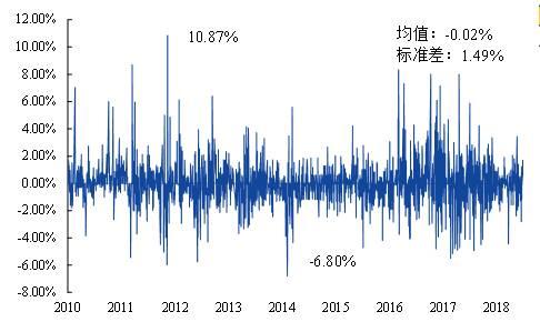 数据来源:隆众石化,上海国际能源交易中心