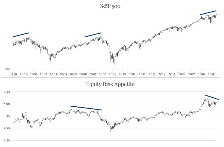 小心!这几类指标出现分歧或已发出美股预警信号