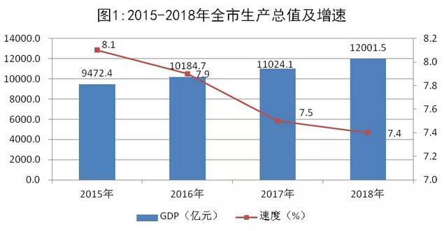 青岛GDP,来源:统计公报