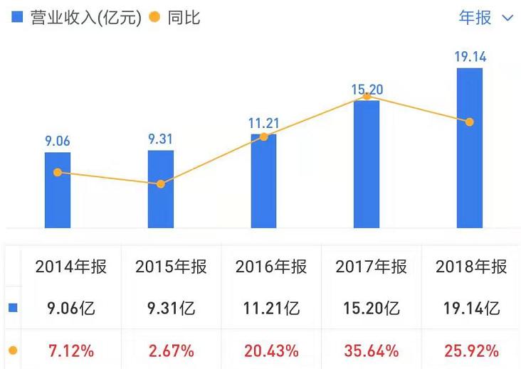 但进入2019年后,公司营收和净利增速放缓,一季度涪陵榨菜实现营收5.27亿元,同比增长3.81%;净利润1.55亿元,同比增长35.15%。