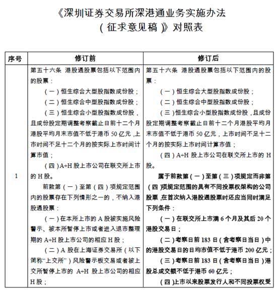 AB股纳入港股通规则征意:4核心标准 小米美团已适格