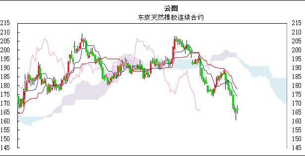 国际橡胶日评:9月合约上涨 拉动东京橡胶整体反弹