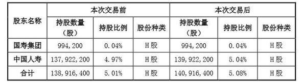 8月1日增资后的股权变动