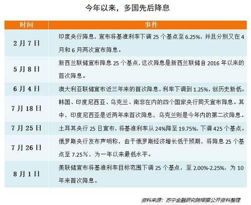 今年以来超20国降息!浅析货币政策变化对资本市场的影响