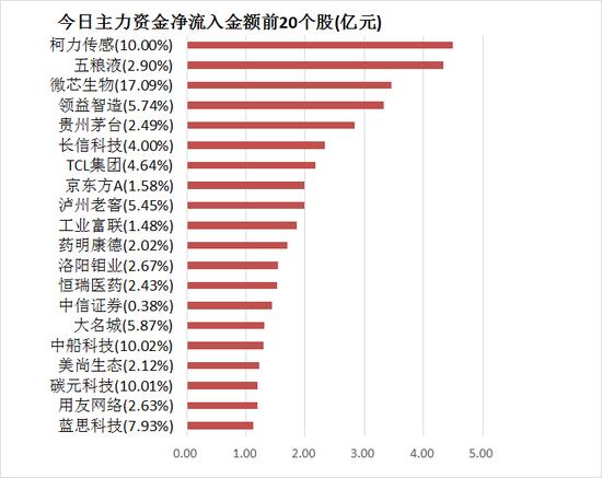 (注:此表为主力资金净流入统计,与上一张表及下一张表的机构净买入统计口径均不同)