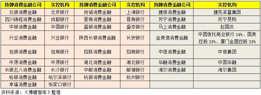 一文看懂33家消费金融公司