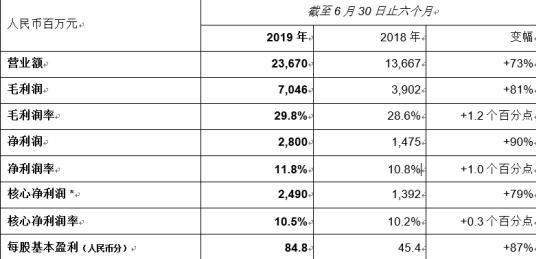 中国奥园2019年上半年主要财务指标