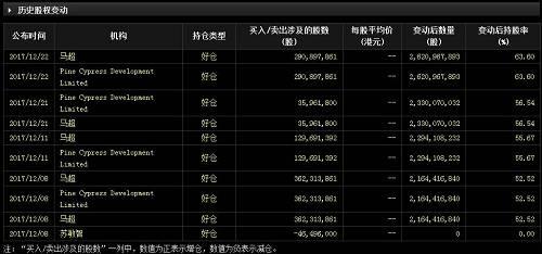 冠轈控股大股东持股高达67.38%。