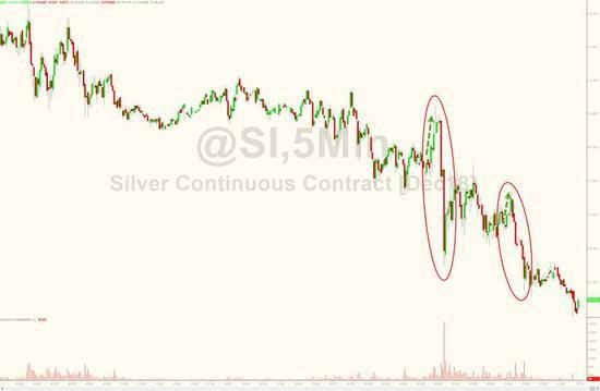 炒股软件贵金属市场价格操纵方法曝光