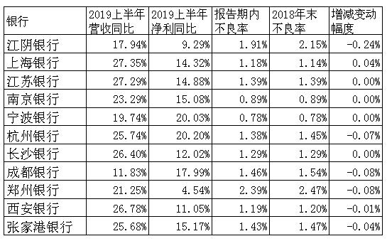 11家上市城、农商行半年报业绩速览:息差稳中有升,不良普遍下降