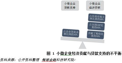 「股票配资的资金」杨望:征信的进阶之路