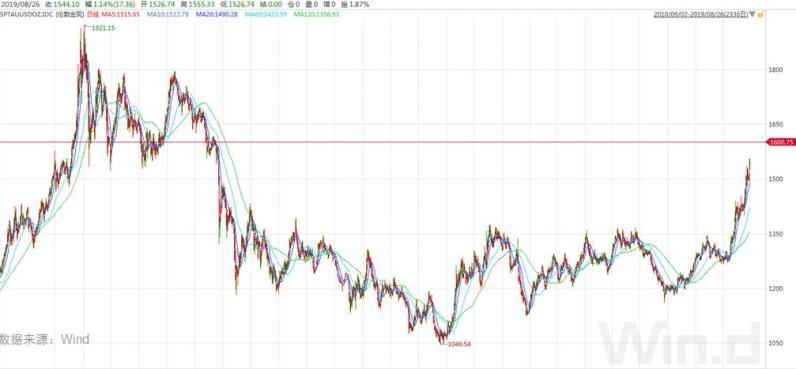 黄金价格飙升如脱缰野马 预测其顶部极不靠谱