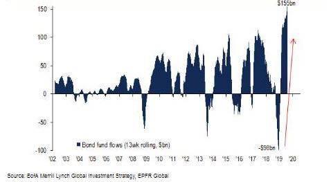 而在全球投资级债券固定收益方面,美国债券份额已经突破90%,更是令人侧目。
