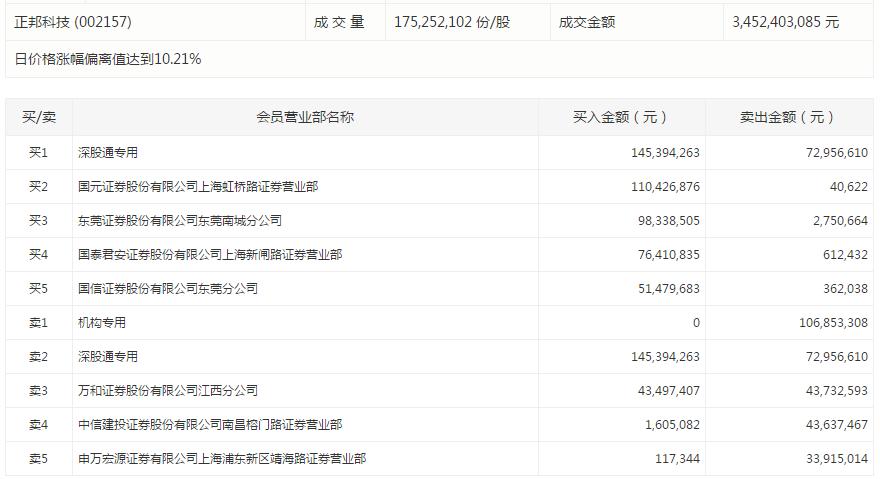 我乐家居今日跌停。该股盘后数据显示,一机构买入1295万元。国海证券广州开创大道证券营业部卖出1044万元;西藏东方财富证券上海徐汇宛平南路证券营业部卖出811万元。