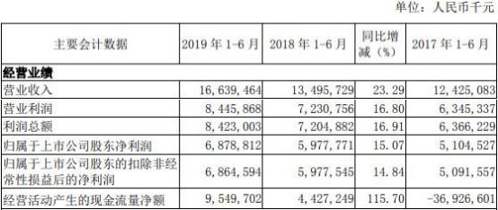 南京银行上半年信用减值损失39亿 逾期贷款76亿增19%