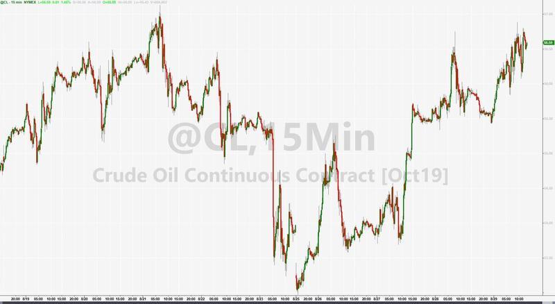 """""""美国原油价格存在飓风溢价,""""芝加哥price Futures Group分析师Phil Flynn表示,""""风暴的移动轨迹对墨西哥湾的生产构成危险。"""""""