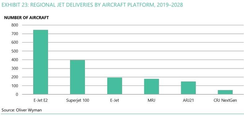 民航数说:未来10年全球支线飞机将下降至5353架