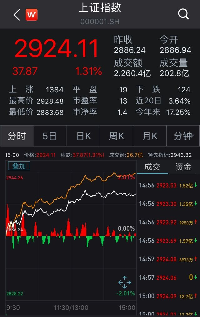 "A股九月""开门红""!沪指涨1.31%终结三连阴,军工股爆发"