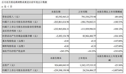 报告还显示,截至2019年6月30日,公司合并财务报表的流动资产4.86亿元,流动负债20.83亿元。其中,子公司暴风智能上半年归属于母公司所有者的净亏损为8742.91万元,截至2019年6月30日的流动资产3.56亿元,流动负债16.64亿元。上述事项的存在可能会导致对公司持续经营能力产生不确定性,公司存在经审计后2019年末归属于上市公司股东的净资产为负的风险。