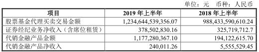 信用业务方面,公司2019年上半年信用业务分部实现营业收入3.21亿元。截至2019年6月30日,公司融资融券余额为105.06亿元,同比增长26.72%,实现融资融券利息收入3.25亿元;自有资金股票质押业务余额为64.57亿元,实现股票质押回购业务利息收入2.44亿元。