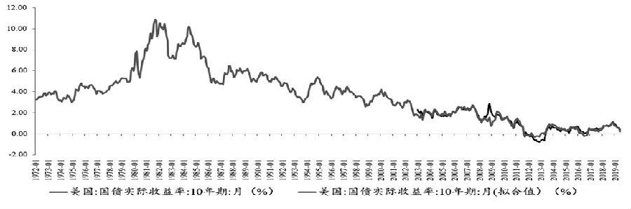 图5美国10年期国债实际收益率拟合结果