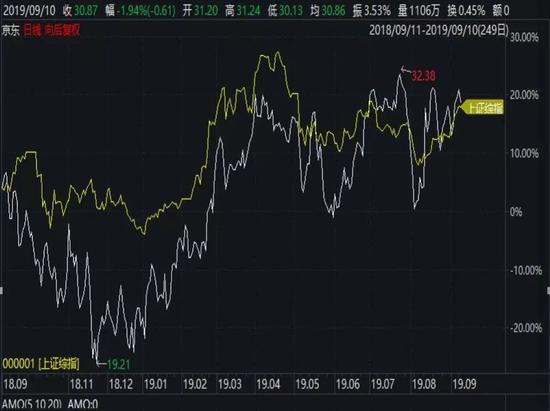 2018年9月11号~2019年9月11号京东股价日线图(截图来自wind)
