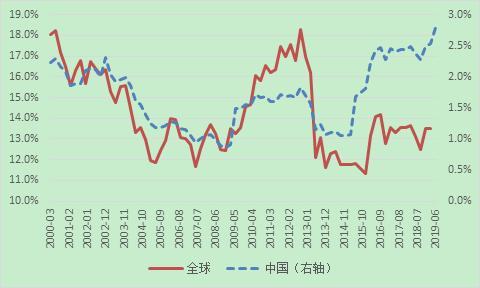 資料來源:中國人民銀行;國際貨幣基金組織;WIND