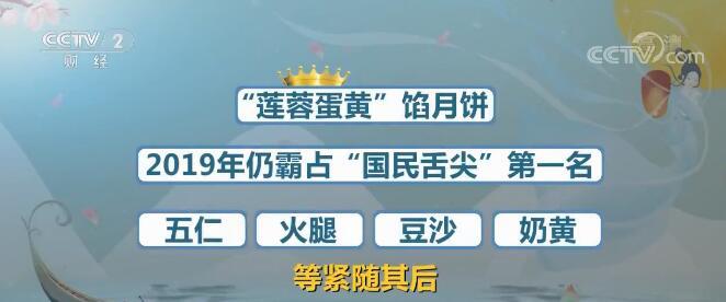 """【中秋假期看消费】月饼大数据:""""莲蓉蛋黄""""馅仍霸占首位"""